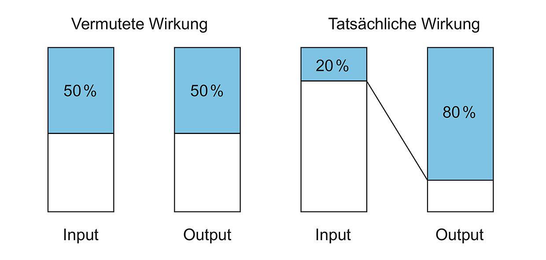 Grafik: 80/20 Prinzip, Pareto Prinzip