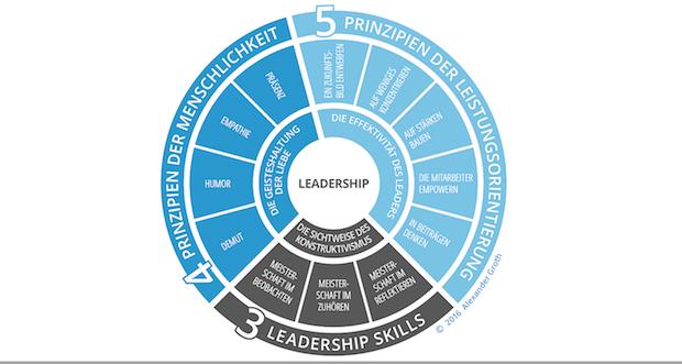 Führungsmodell