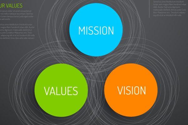 Vision, Mission und Werte